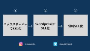 エックスサーバーでWordpressをSSL化する手順