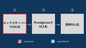 SSL化の手順:①エックスサーバーでSSL化