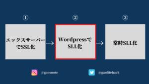 SLL化の手順:②WordpressでSSL化