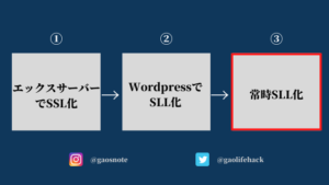 SLL化の手順:③常時SSL化