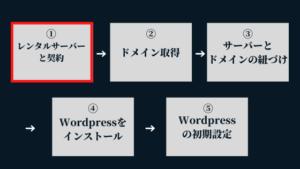 ①レンタルサーバーの契約:Wordpressブログの始め方