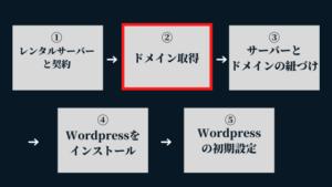 ②ドメイン取得:Wordpressブログの始め方