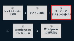 ③サーバーとドメインの紐づけ:Wordpressブログの始め方