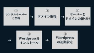 Wordpressブログの始め方:手順