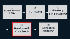 ④Wordpressのインストール:Wordpressブログの始め方