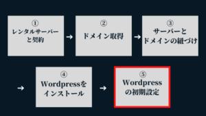 ⑤Wordpressの初期設定:Wordpressブログの始め方